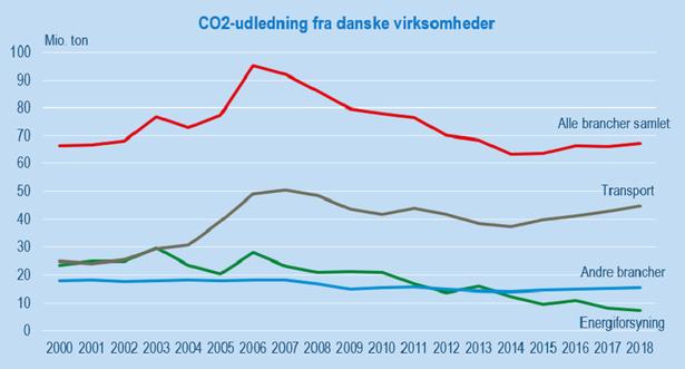 Danmarks Statistik.